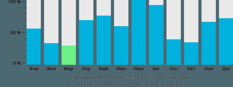 Динамика поиска авиабилетов из Шарджи в Кочин по месяцам