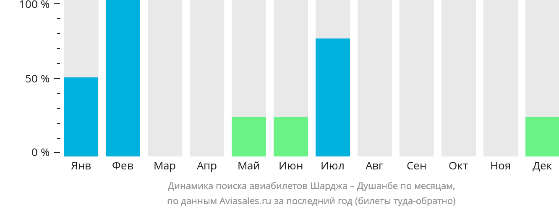 Динамика поиска авиабилетов из Шарджи в Душанбе по месяцам