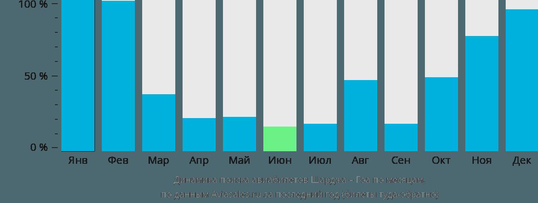 Динамика поиска авиабилетов из Шарджи в Гоа по месяцам
