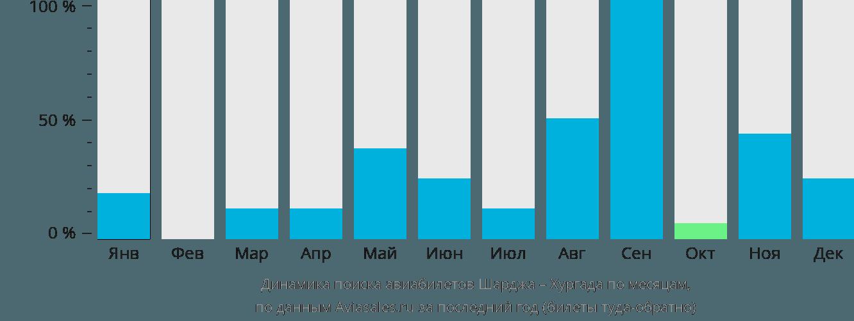 Динамика поиска авиабилетов из Шарджи в Хургаду по месяцам