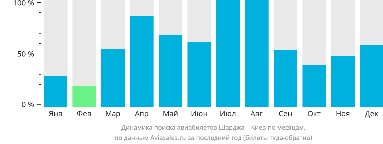Динамика поиска авиабилетов из Шарджи в Киев по месяцам