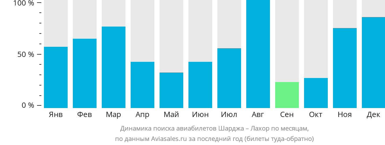 Динамика поиска авиабилетов из Шарджи в Лахор по месяцам