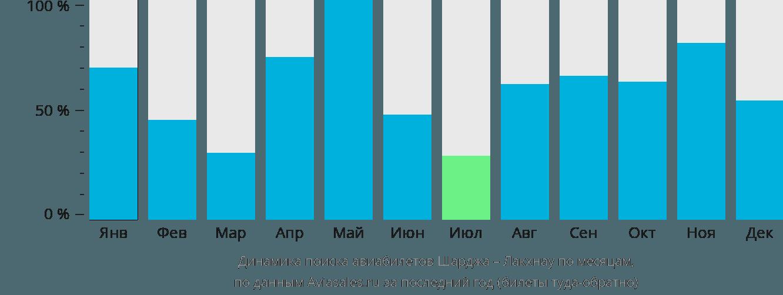 Динамика поиска авиабилетов из Шарджи в Лакхнау по месяцам