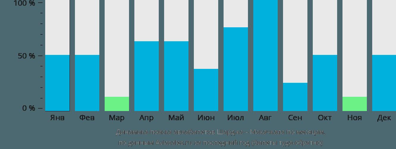 Динамика поиска авиабилетов из Шарджи в Махачкалу по месяцам