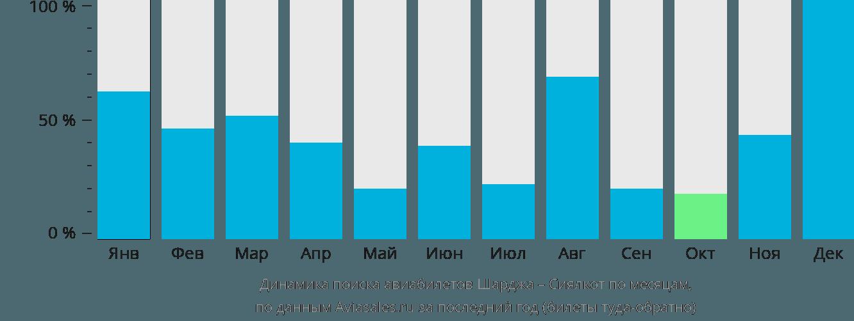 Динамика поиска авиабилетов из Шарджи в Сиялкот по месяцам