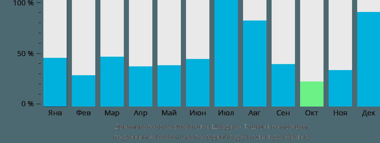 Динамика поиска авиабилетов из Шарджи в Ташкент по месяцам