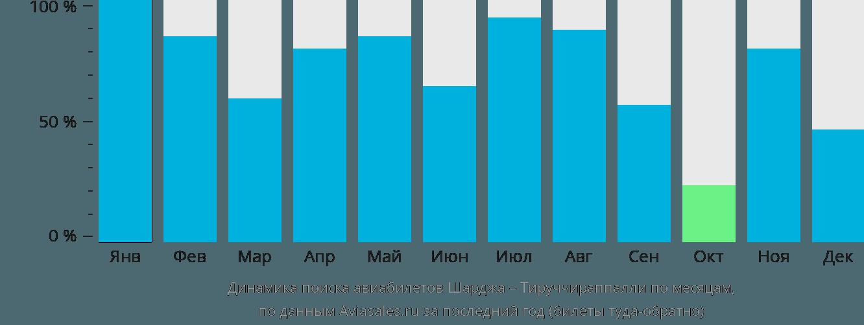 Динамика поиска авиабилетов из Шарджи в Тируччираппалли по месяцам