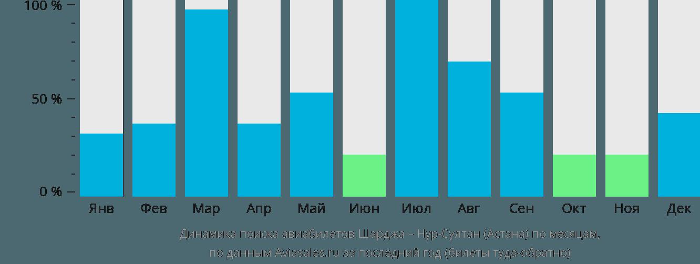 Динамика поиска авиабилетов из Шарджи в Астану по месяцам