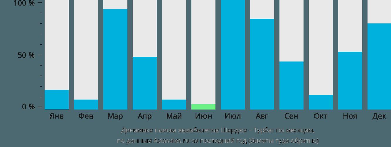 Динамика поиска авиабилетов из Шарджи в Турбат по месяцам