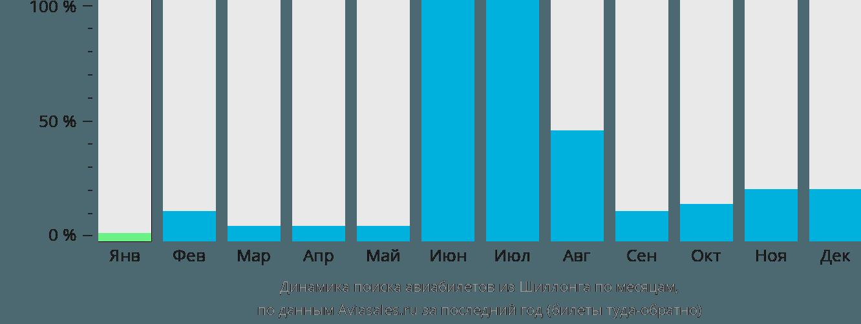 Динамика поиска авиабилетов из Шиллонга по месяцам