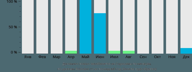 Динамика поиска авиабилетов из Сирахамы по месяцам