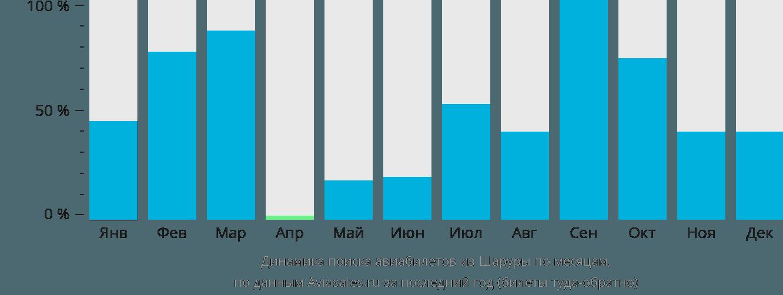Динамика поиска авиабилетов из Шаруры по месяцам