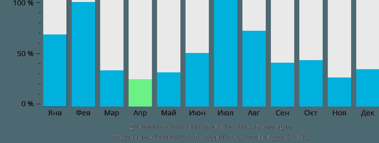 Динамика поиска авиабилетов из Сианя по месяцам
