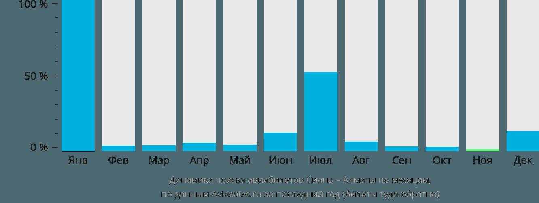 Динамика поиска авиабилетов из Сианя в Алматы по месяцам