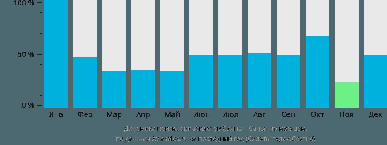 Динамика поиска авиабилетов из Сианя в Санью по месяцам