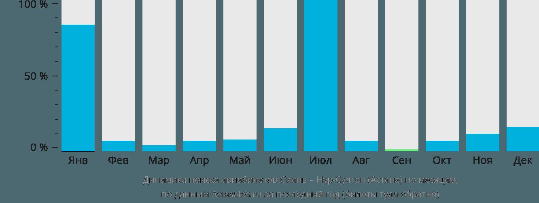 Динамика поиска авиабилетов из Сианя Нур-Султан (Астана) по месяцам