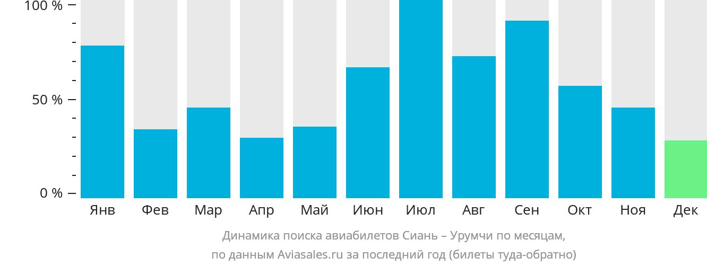 Динамика поиска авиабилетов из Сианя в Урумчи по месяцам