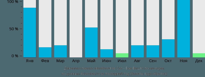 Динамика поиска авиабилетов из Сала в Боа-Вишту по месяцам