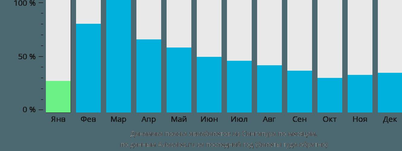Динамика поиска авиабилетов из Сингапура по месяцам