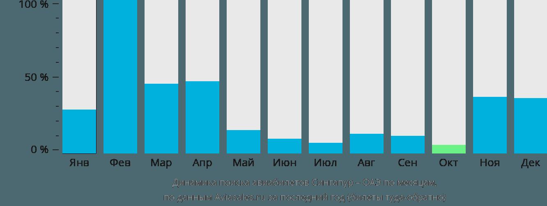 Динамика поиска авиабилетов из Сингапура в ОАЭ по месяцам