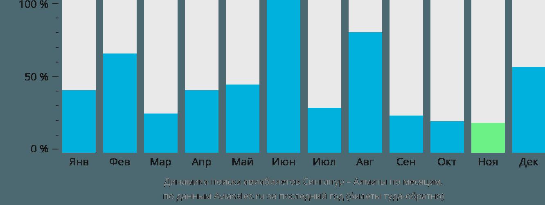 Динамика поиска авиабилетов из Сингапура в Алматы по месяцам