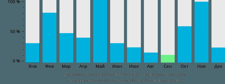 Динамика поиска авиабилетов из Сингапура в Амстердам по месяцам