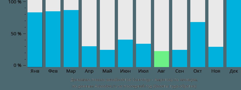 Динамика поиска авиабилетов из Сингапура в Амритсар по месяцам