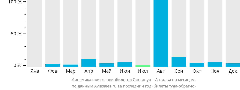 Динамика поиска авиабилетов из Сингапура в Анталью по месяцам