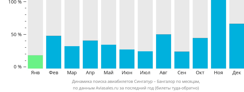 Динамика поиска авиабилетов из Сингапура в Бангалор по месяцам