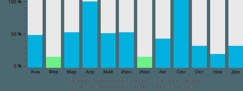 Динамика поиска авиабилетов из Сингапура в Копенгаген по месяцам