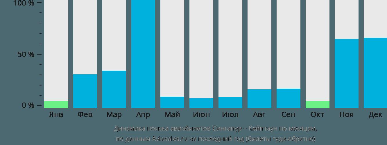Динамика поиска авиабилетов из Сингапура в Кейптаун по месяцам