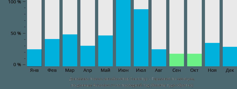 Динамика поиска авиабилетов из Сингапура в Германию по месяцам