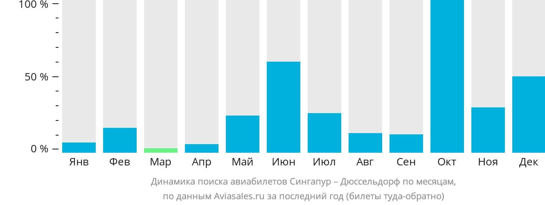Динамика поиска авиабилетов из Сингапура в Дюссельдорф по месяцам