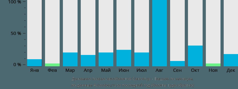 Динамика поиска авиабилетов из Сингапура в Бишкек по месяцам