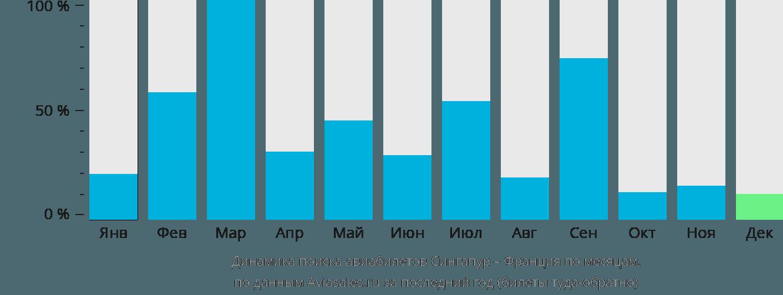 Динамика поиска авиабилетов из Сингапура во Францию по месяцам