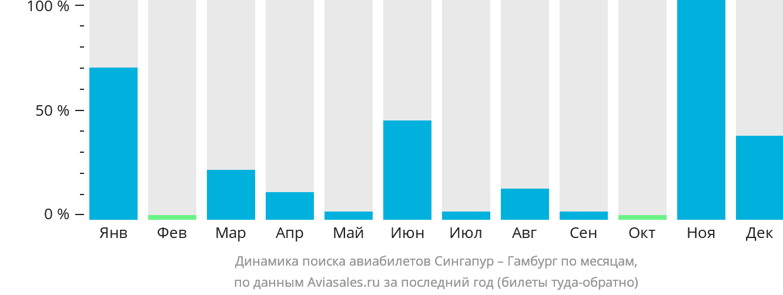 Динамика поиска авиабилетов из Сингапура в Гамбург по месяцам