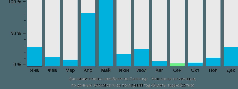 Динамика поиска авиабилетов из Сингапура в Хельсинки по месяцам