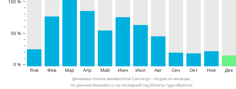 Динамика поиска авиабилетов из Сингапура в Индию по месяцам