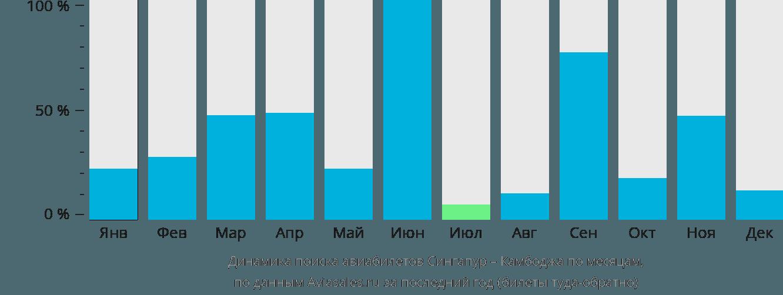 Динамика поиска авиабилетов из Сингапура в Камбоджу по месяцам