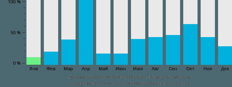 Динамика поиска авиабилетов из Сингапура в Катманду по месяцам