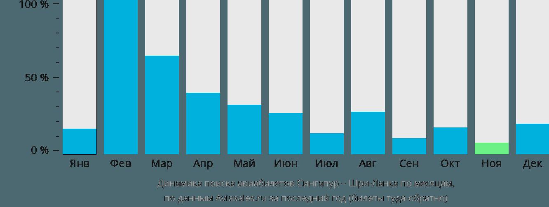 Динамика поиска авиабилетов из Сингапура на Шри-Ланку по месяцам