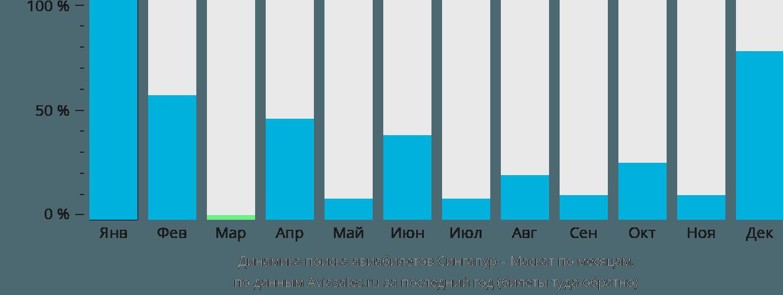 Динамика поиска авиабилетов из Сингапура в Маскат по месяцам