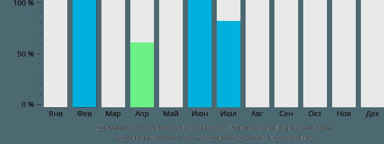 Динамика поиска авиабилетов из Сингапура в Минеральные воды по месяцам