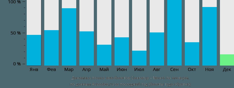 Динамика поиска авиабилетов из Сингапура в Минск по месяцам