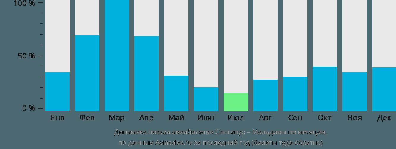 Динамика поиска авиабилетов из Сингапура на Мальдивы по месяцам