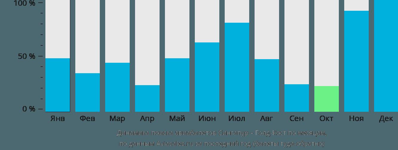 Динамика поиска авиабилетов из Сингапура в Голд-Кост по месяцам