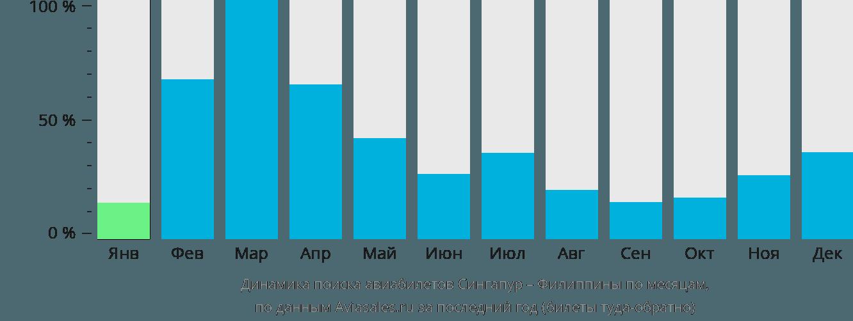 Динамика поиска авиабилетов из Сингапура на Филиппины по месяцам