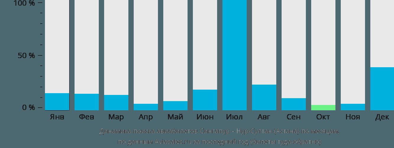Динамика поиска авиабилетов из Сингапура в Астану по месяцам