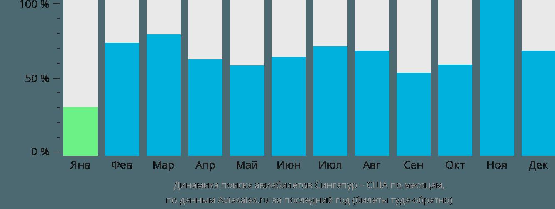 Динамика поиска авиабилетов из Сингапура в США по месяцам