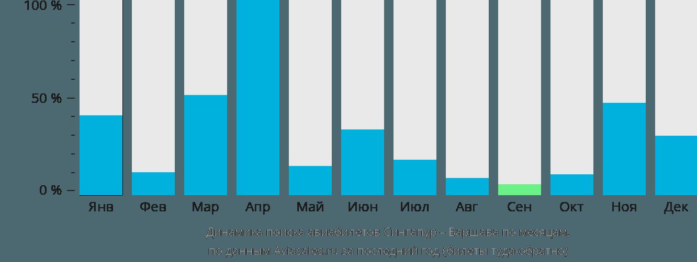 Динамика поиска авиабилетов из Сингапура в Варшаву по месяцам